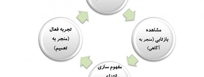 چرخه یادگیری و مدل GROW